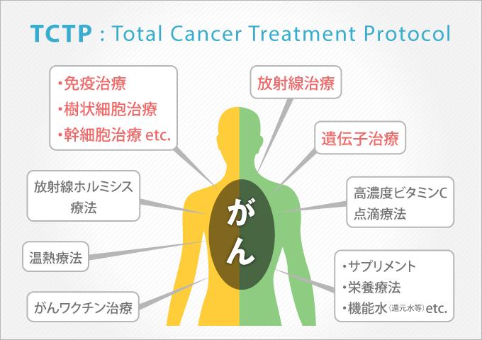 TCTP概念図表