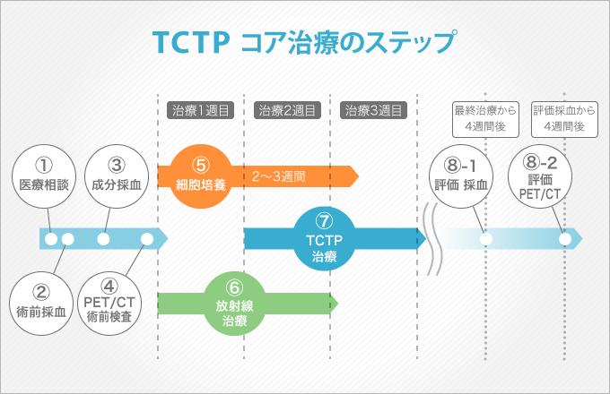 pic_TCTPstep